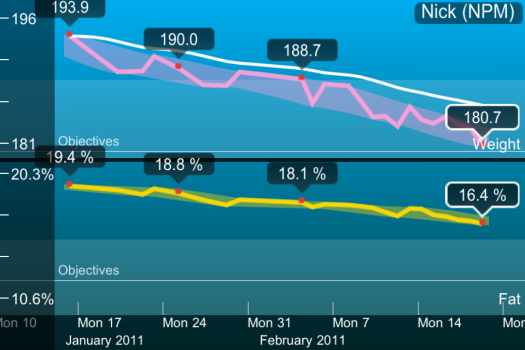 Withings Weight and Body Fat