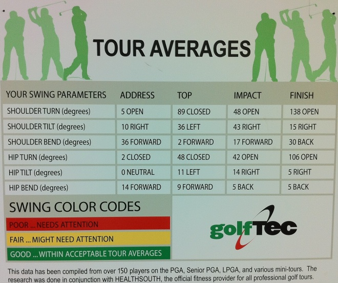 Tour Averages