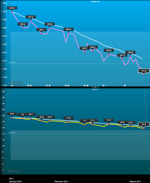 Withings Charts