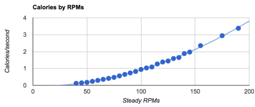 rpm-calorie-trendline-chart.png