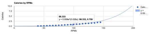 rpm-calorie-trendline.png