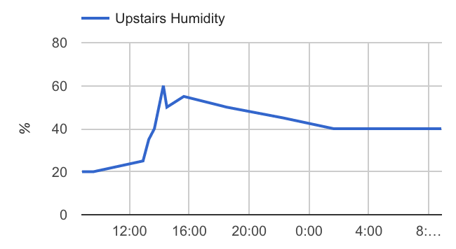 humidity-increase.png