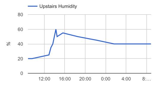 humidity-increase.png
