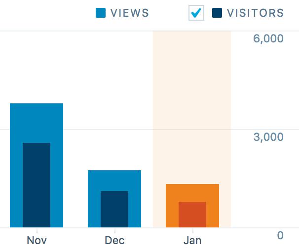 stats-during-posting-streak.png