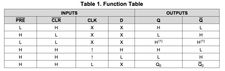 74HC74-truth-table.png