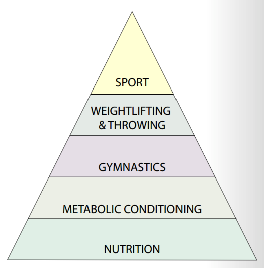 crossfit-heirarchy-of-development
