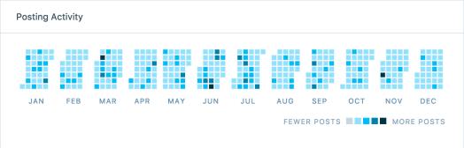 2017-posting-activity
